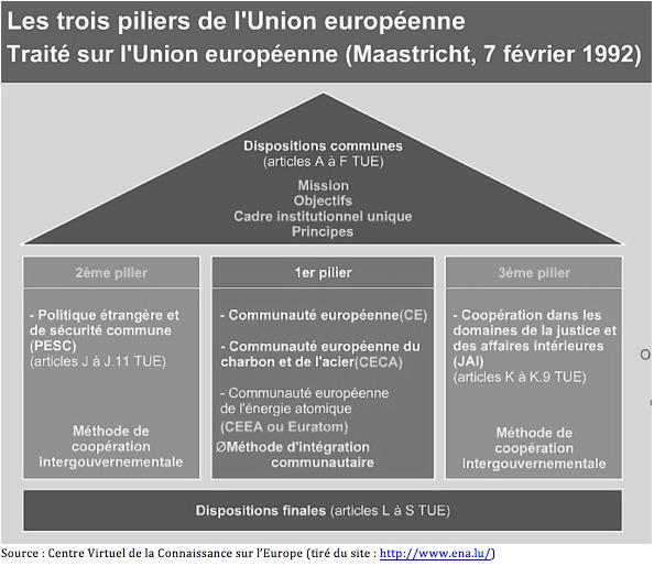 Union européenne (3/6)