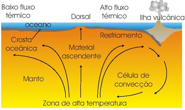 Esquemático da tectônica de placas.