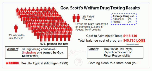 should welfare recipients be drug tested article