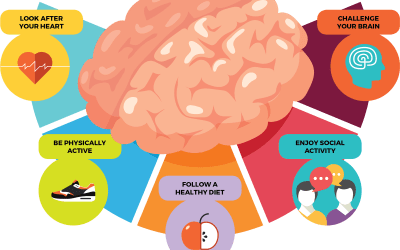 Six Tips For Reducing Your Risk Of Dementia