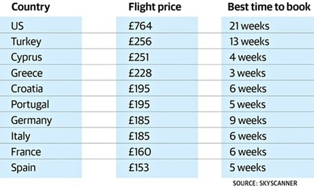 book-cheap-flight-early-skyscanner