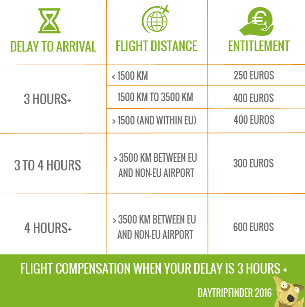 Flight delay compensation how much can i claim flight delay compensation altavistaventures Image collections