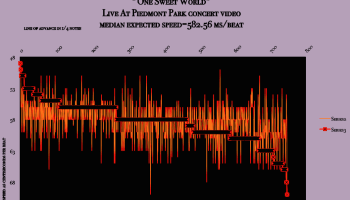 Dave Matthews band live at Piedmont Park one sweet world-harmonic tempo map-of-meanspeed-matherton-project