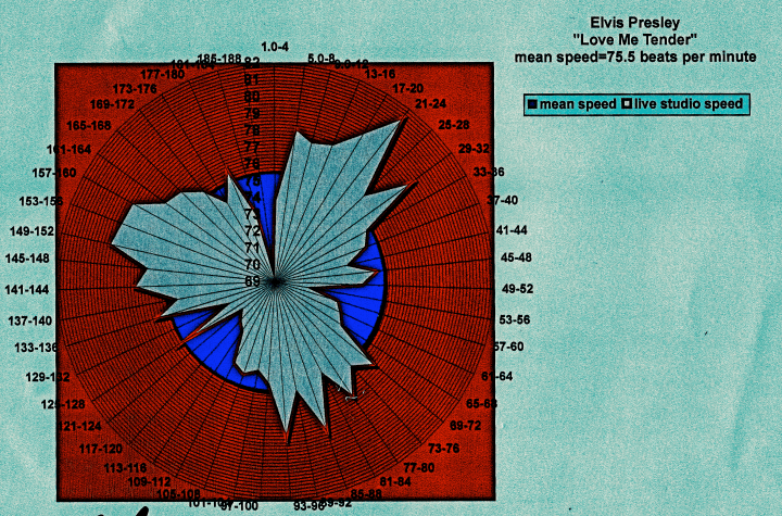 Elvis-Love-Me-Tender-tempo-diagram-dcclxxiv.png copy 2