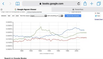 Google graph defines when the family overtook the company