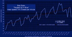 modern tempo map, Bob Dylan, Tangled Up in Blue