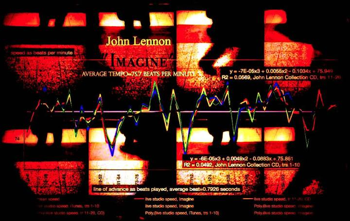 Imagine, John Lennon - tempo map