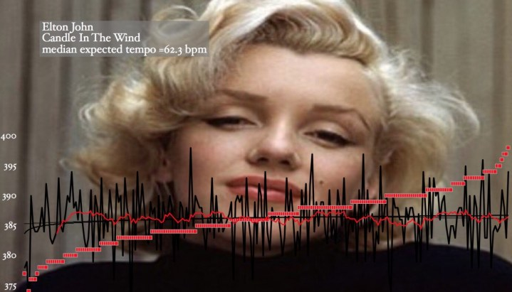 Candle In The Wind, Elton John - matherton_tempo_map