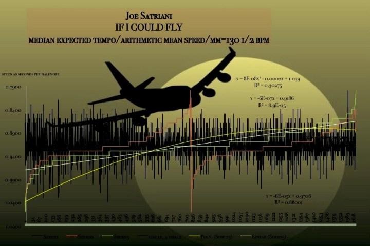 the speed of Joe Satrini flying