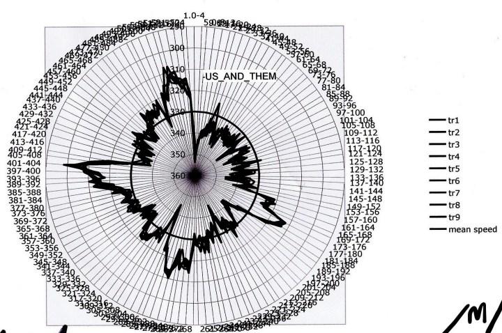 Radar Graph- Pink Floyd- emotion in time