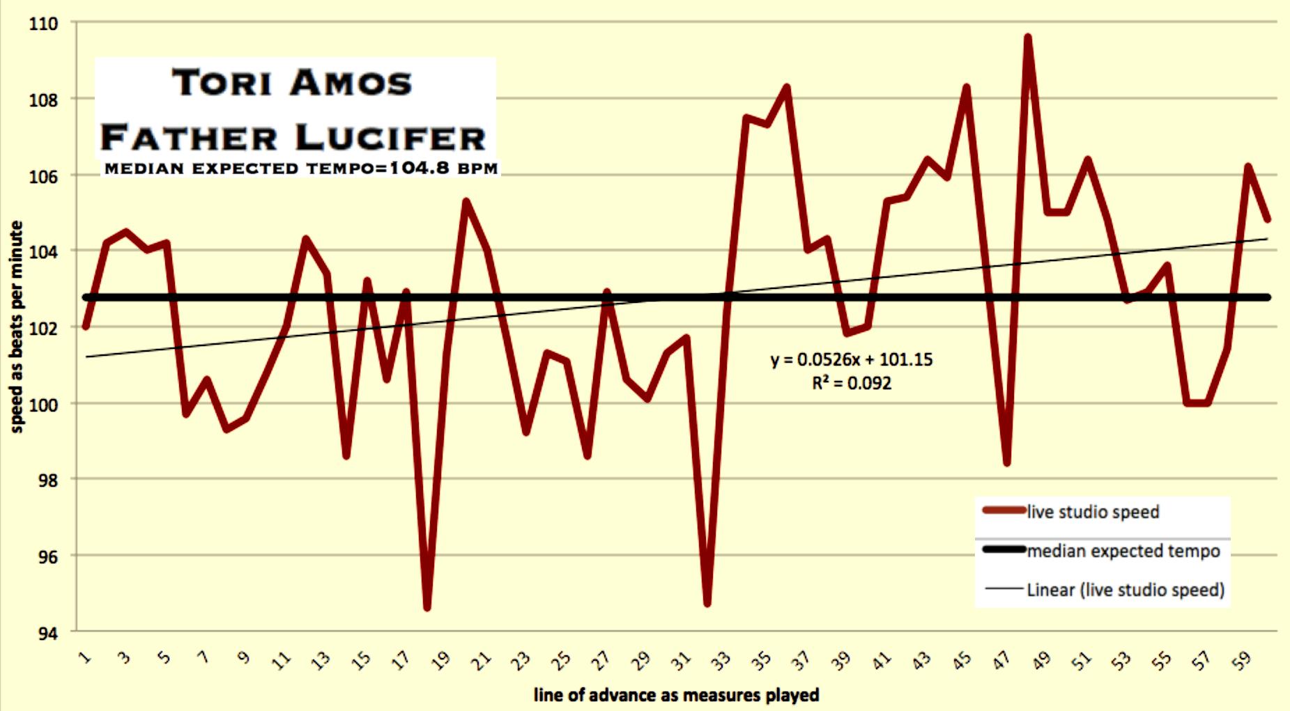 father-lucifer-tori-amos-matherton_tempo_map