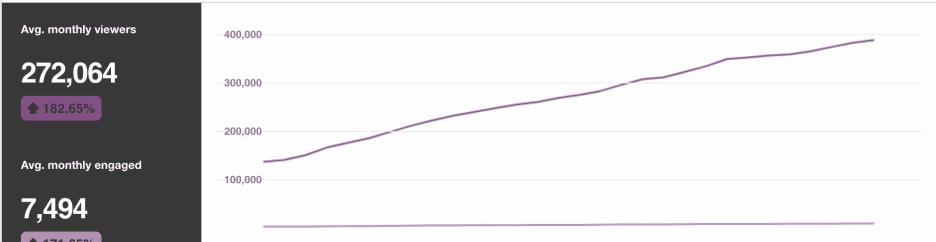 Pinterest Traffic Increase