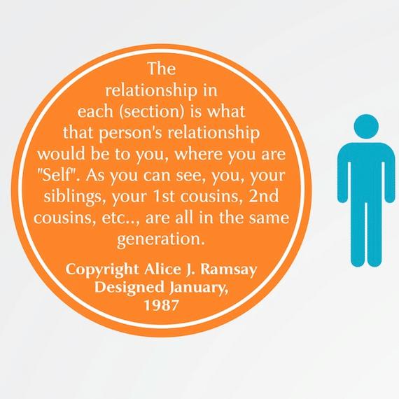 family relationship chart creastleaf