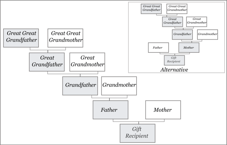 One Surname Family Research Example