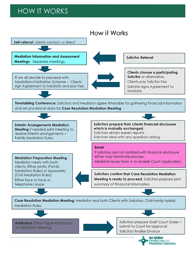 flowchart-for-web Mediation Arbitration Scheme