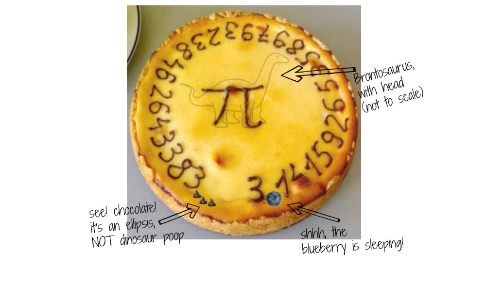 History of Pi Day