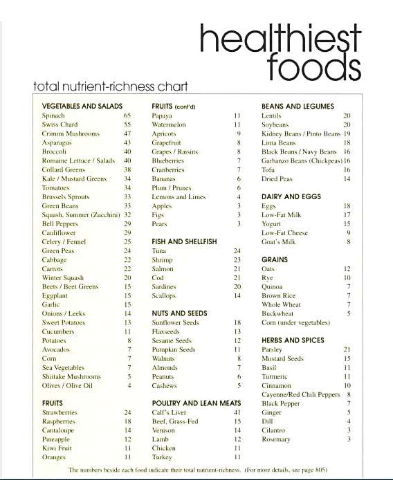 Healthiest Foods - Ranked by Nutritional Density