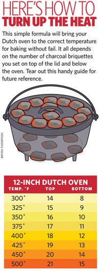 Dutch Oven Coal Chart from ScoutingMagazine.org