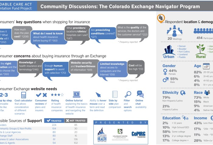 Infographic: what matters to consumers in the new Colorado Health Benefits Exchange