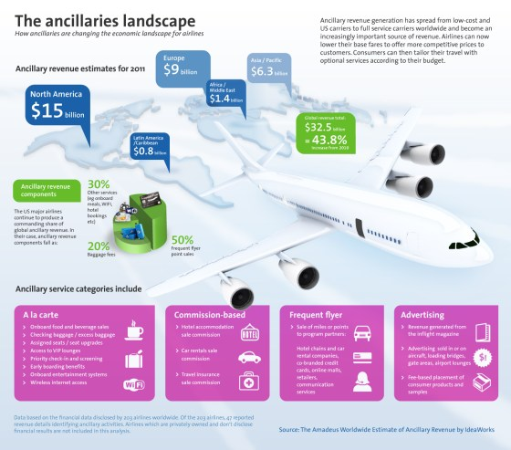 ancillary revenues