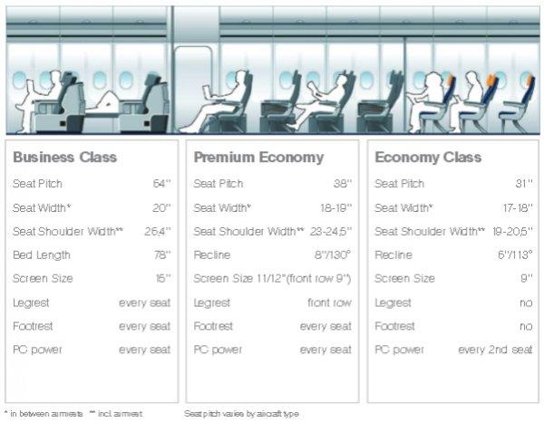 LH premium economy