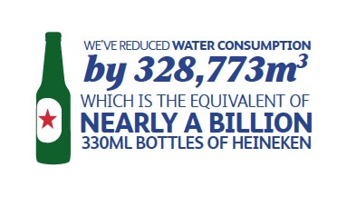 we-reduced-water-consumption