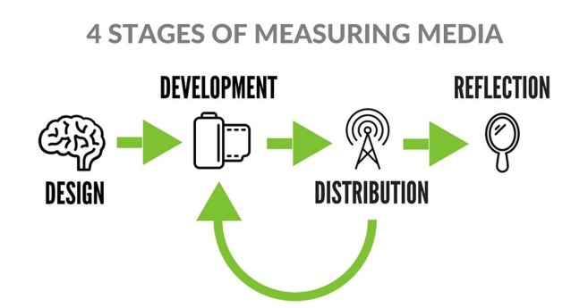Measure Your Media Outcomes