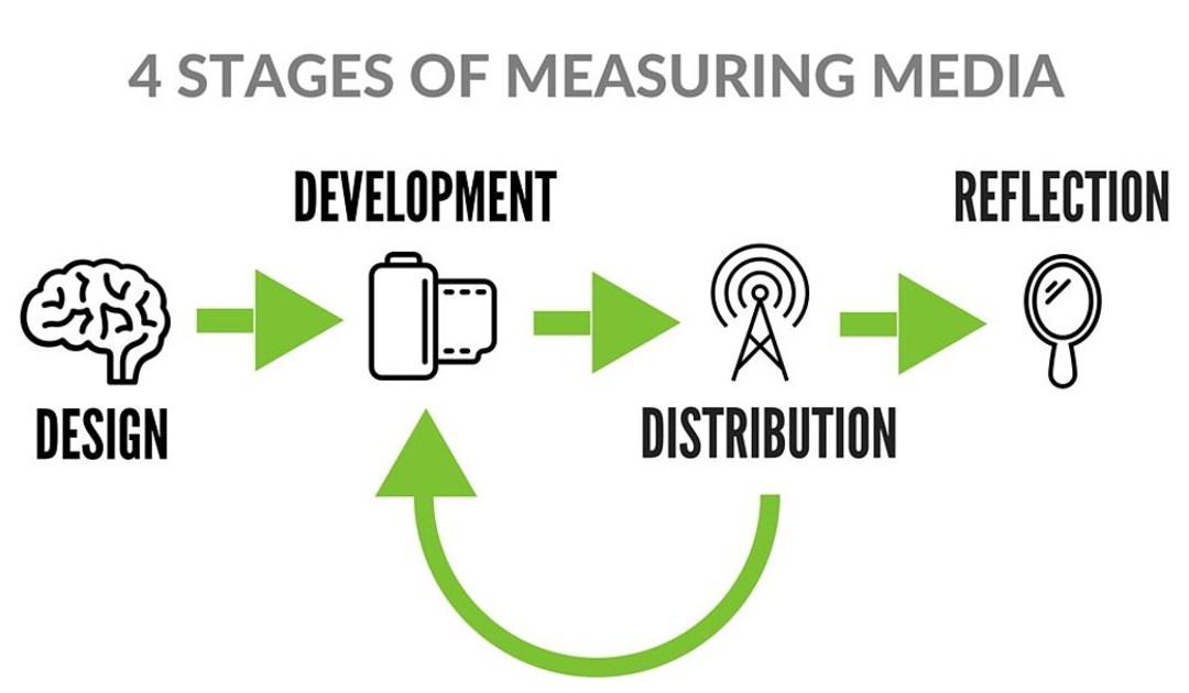 Measure Your Media Outcomes