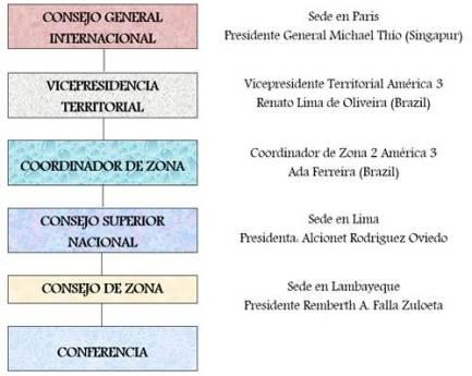 Lambayeque Habla: La Sociedad de San Vicente de Paúl
