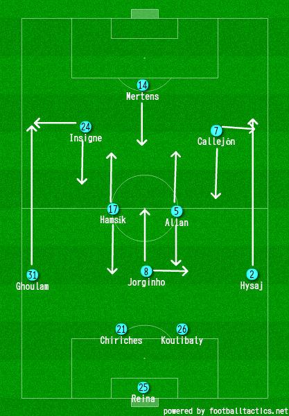 Team Analysis Ssc Napoli Football Tactics And Analysis