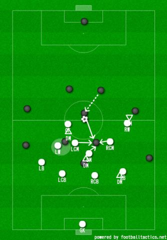 A theoretical solution for agressive pressing: using a central pressing trap in 4-1-4-1. As soon as DM gets the ball, CF presses him, closing down RCM with his cover shadow. When LCM has gotten the ball, RW(being in front of the ball) closes down the backwards pass towards LB, whilst DM, RCM and LCM press the ball-carrier simultaneously.