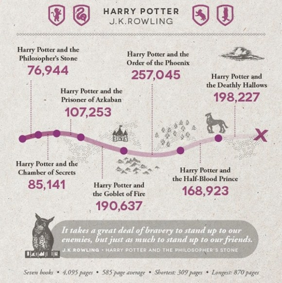 The statistics of J.K. Rowling's Harry Potter series: over 1 million words spread out over 10 years.