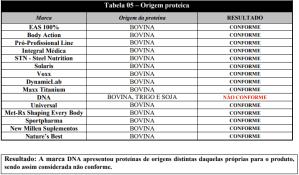 marcas de whey reprovadas - Origem proteica