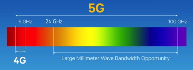 Millimeter Waves frequenza 5G