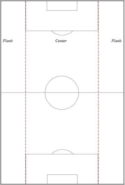 (1) Flank-center-flank.