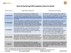 Fan Foundry Sales & Marketing Capability Maturity Model