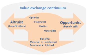 Value Exchange Continuum