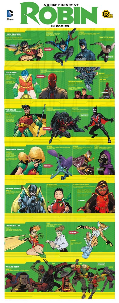 Robin's 75th Anniversary Celebrated in DC Comics Infographic