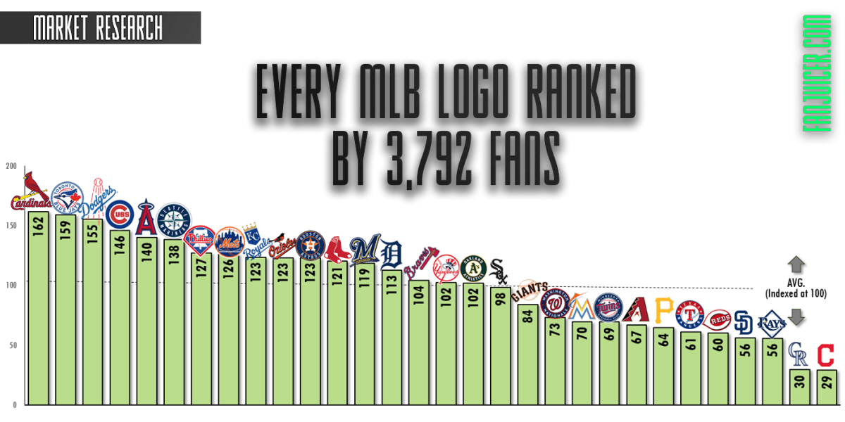 a47d0654b07944 Every MLB Logo Ranked By 3