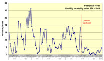 500px-Monthly_mortality_rates_1841-1849