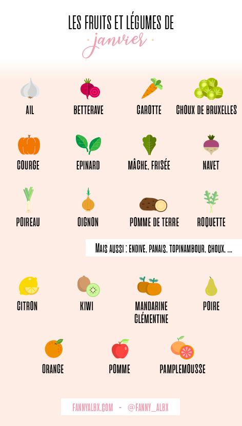 Infographie des fruits et légumes de saison du mois de janvier - fannyalbx.com