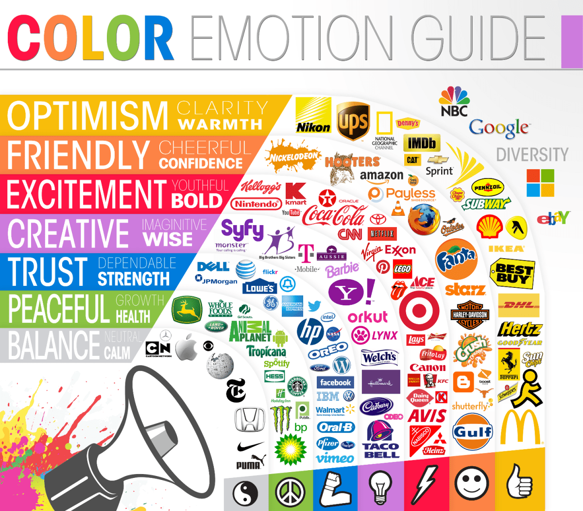 Marketing : La psychologie des couleurs