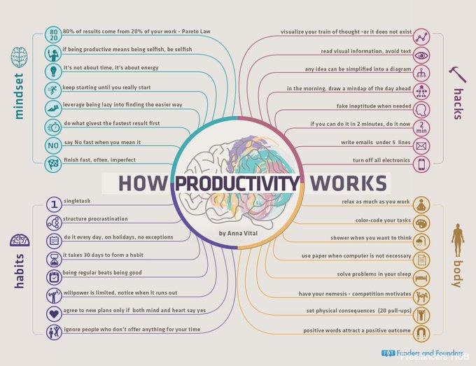 How productivity work
