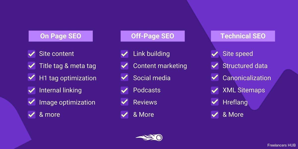 ContentMarketing DigitalMarketing Website Infographic