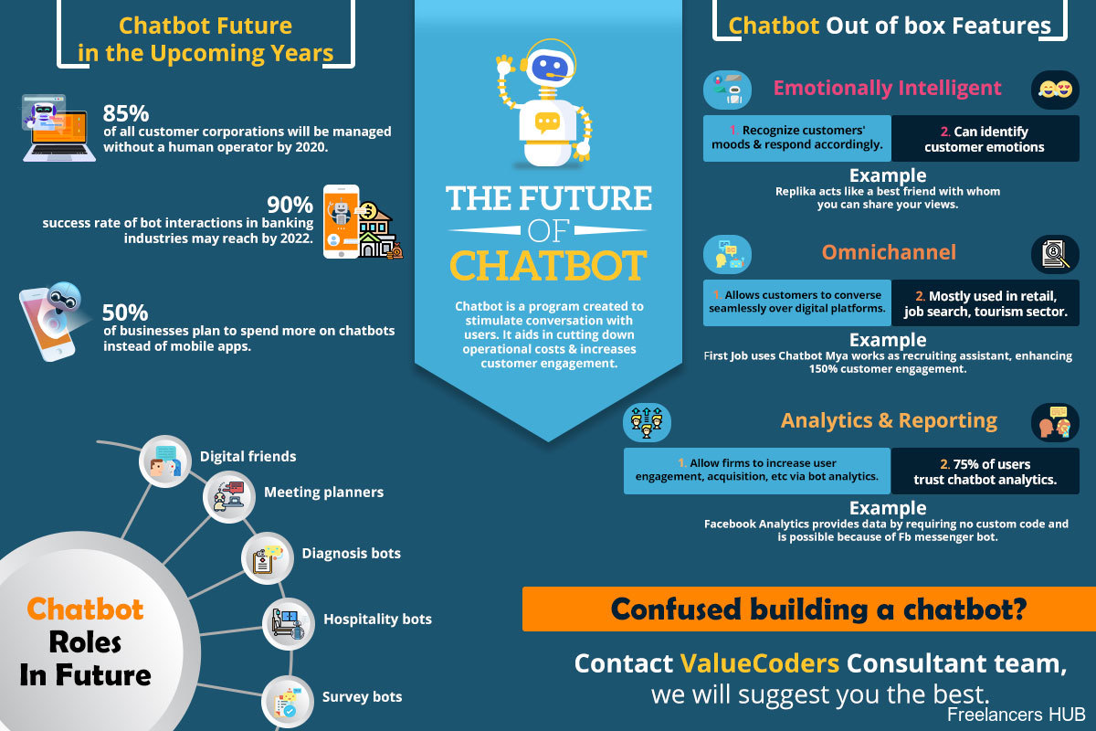 How is #Chatbot shaping the #Future of #Businesses? Infographic via