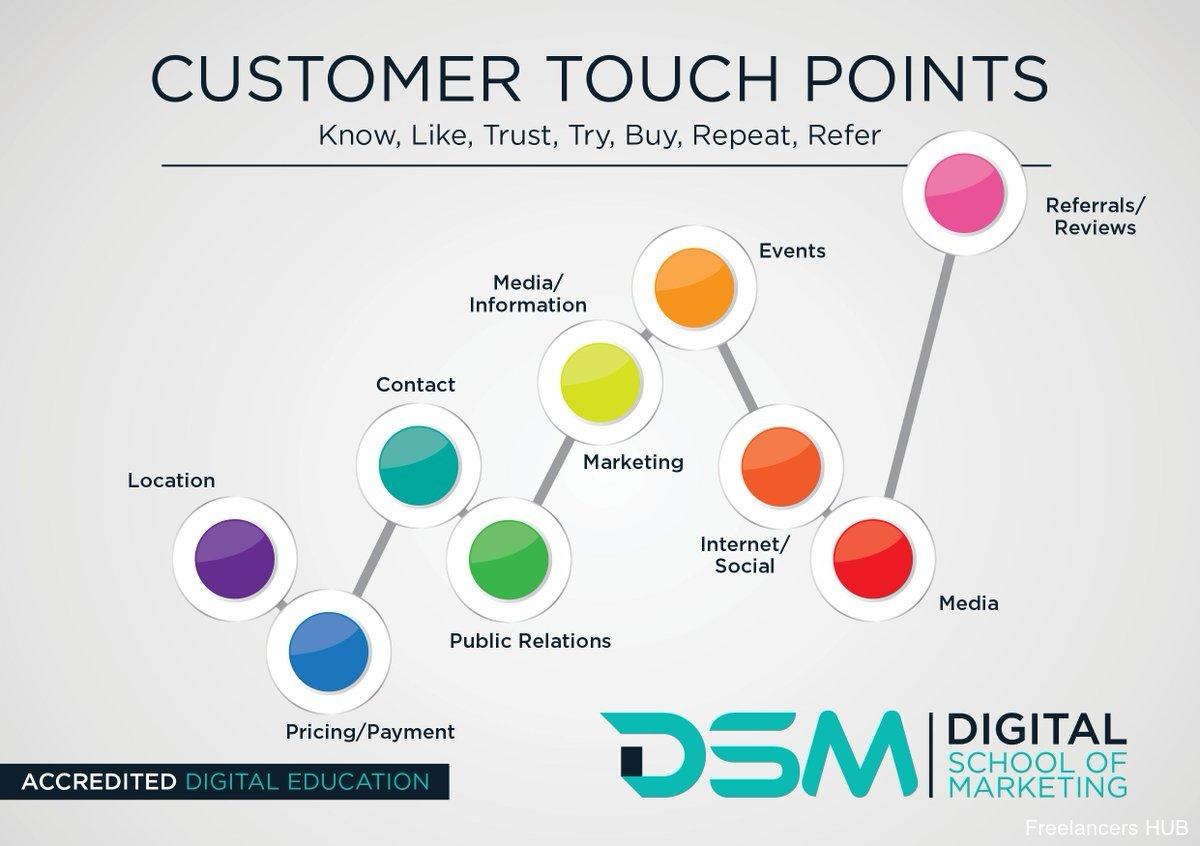 Marketing SocialMedia DigitalMarketing Infographic