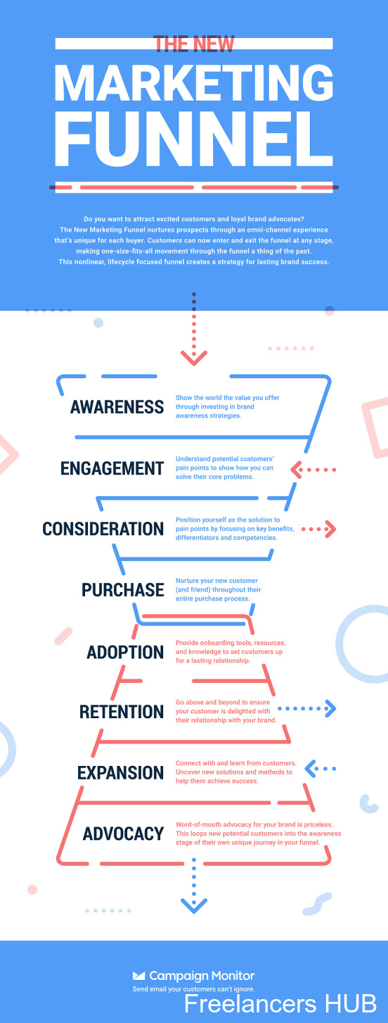Technology evolves so fast that it can be hard to keep up, so we've created this ultimate list of 42 digital marketing trends for 2021 to help you succeed.