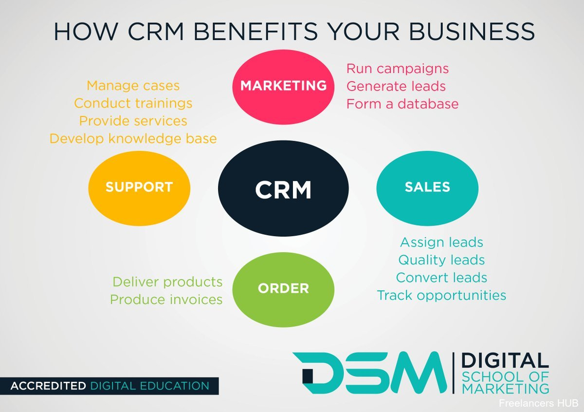 How #CRM benefits your busine