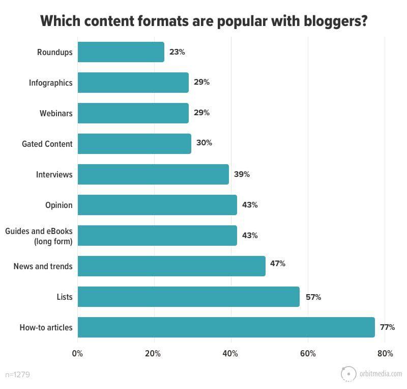 Blog Blogging DigitalMarketing Infographic