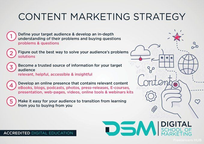 MarketingStrategy Infographic